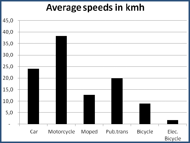 mobtest2014_speeds